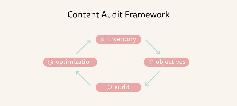 Content audit framework: inventory, objectives, audit and optimization.